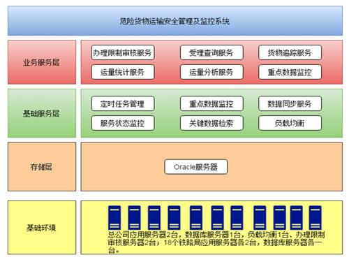 铁路信息化-货运信息