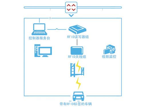 基于RFID技术的车辆门禁管理系统